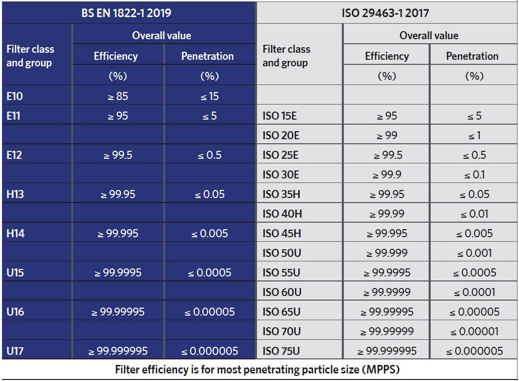 EN satndard and ISO standard HEPA filter chart. Explainning the efficiency and penetration of each grade HEPA filters in EN and ISO standard. Afloia HEPA filters have 99.95% of efficiency, and 0.05 penetration. Whereas grades below H13 has 85%-99.5% effeciency and 15-0.5% penetrations. grades above Afloia has 99.995-99.99995% effeciency and 0.005-0.00005& penetration.