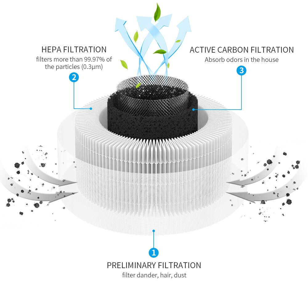 Afloia filter is combined by three layers of filters. Preliminary filtration, HEPA filtration, and active carbon filtration. It first filter danter, hair, dust; then filters more than 99.97% of practicles, last absorb odors in the house.