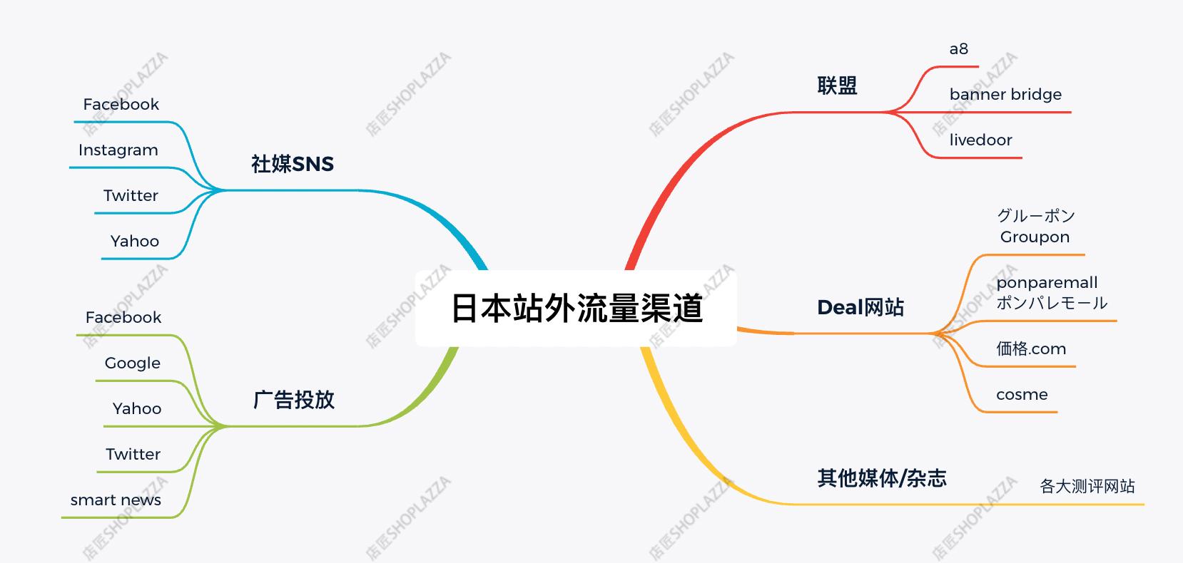 日本独立站流量渠道