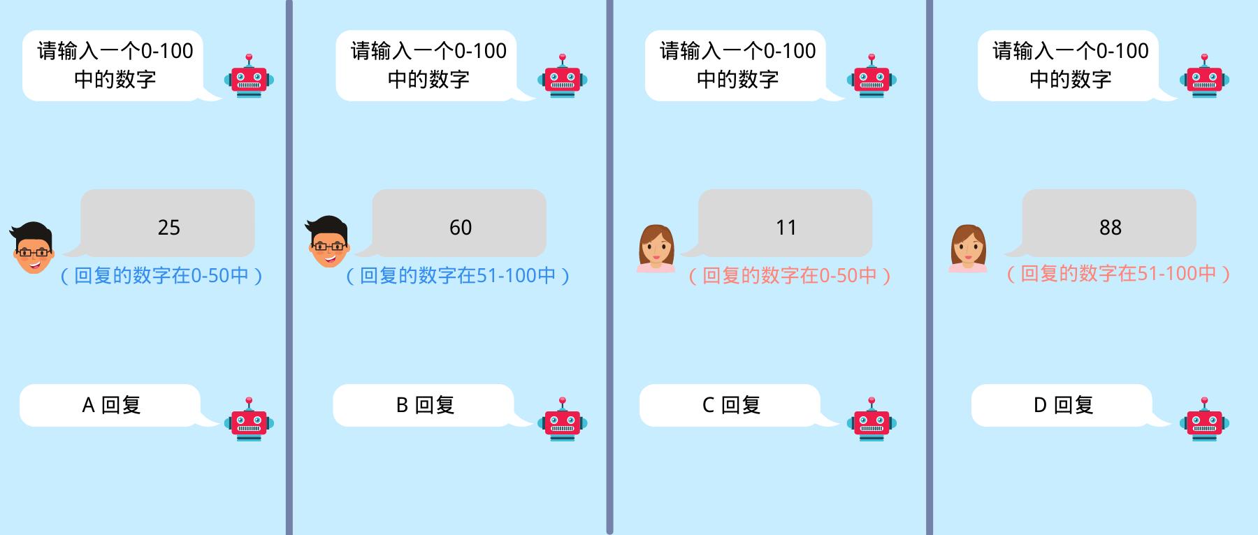 Manychat独立站跨境电商入门教程