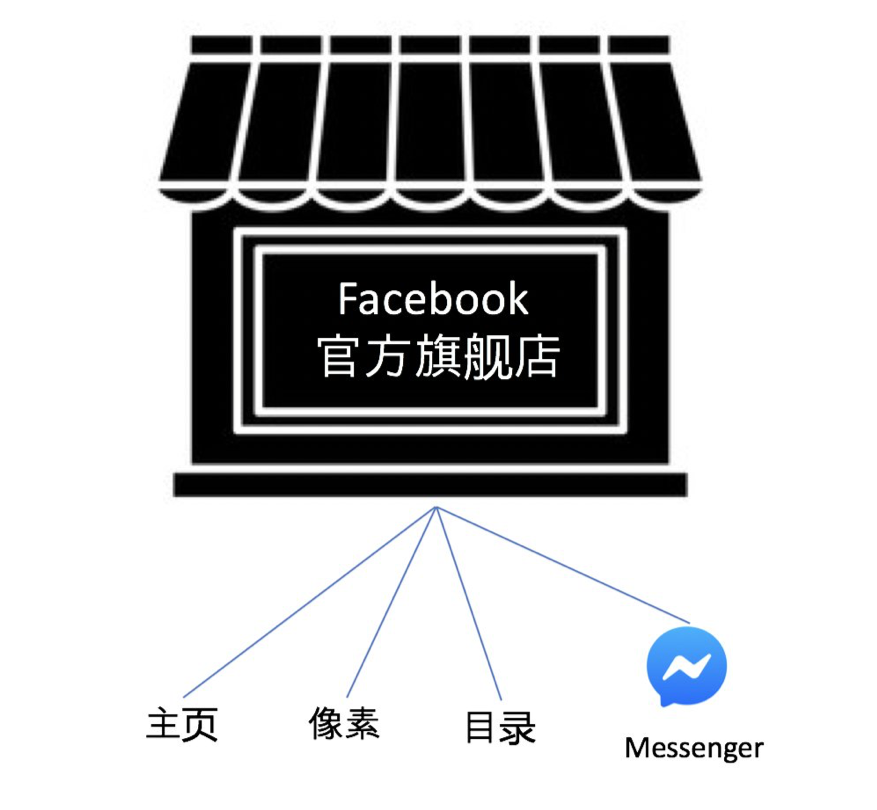 Facebook商务插件