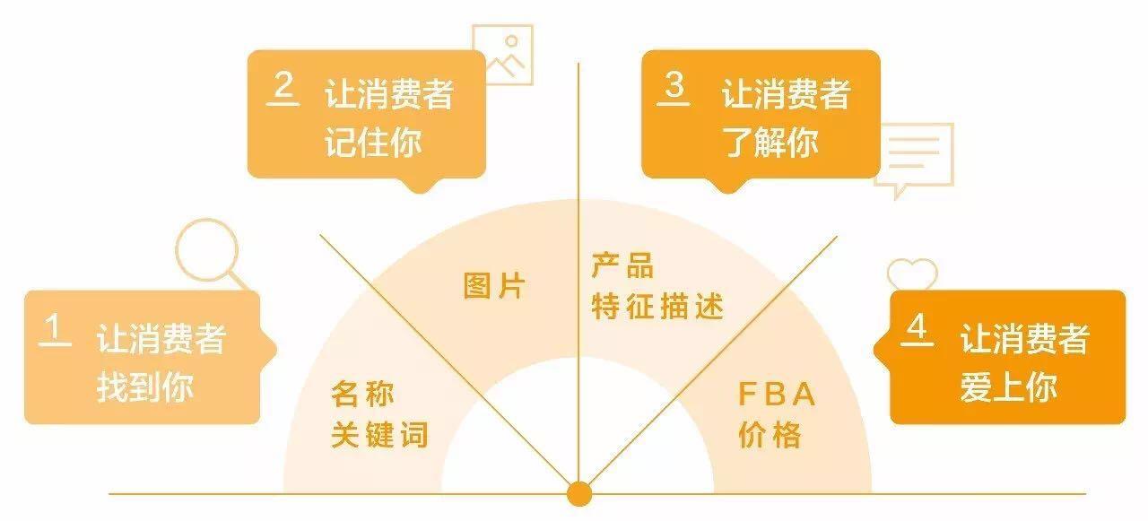 独立站产品描述