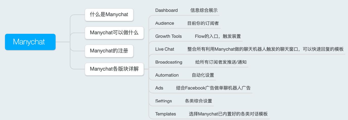 独立站聊天插件Manychat