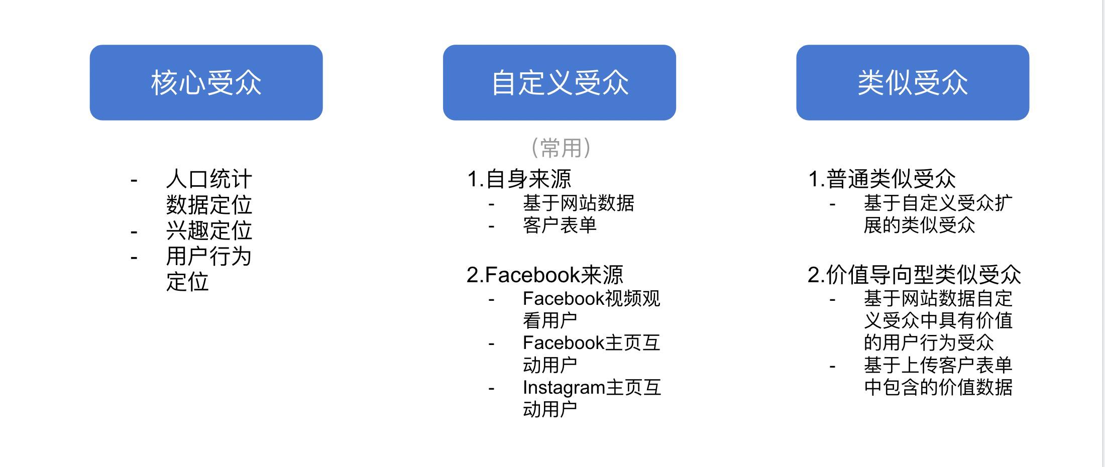 跨境独立站facebook点击率