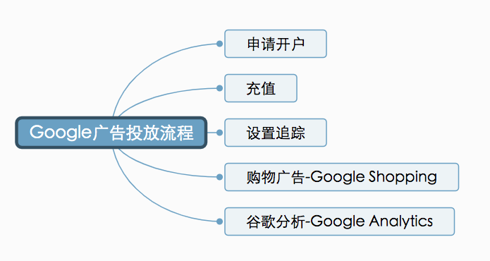 外贸独立站Google广告投放流程